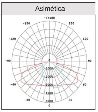 Distribución asimétrica de la Luz LED