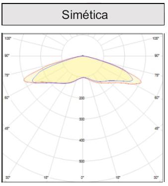 Distribución simétrica de la Luz LED